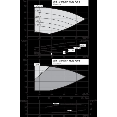 Вертикальный многоступенчатый насос Wilo MVIE 7002/2-3/25/E/3-2