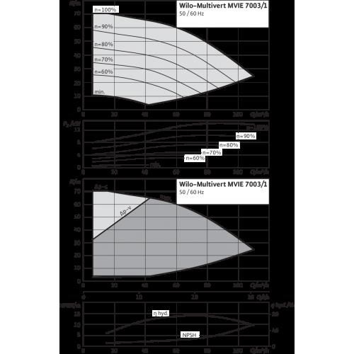 Вертикальный многоступенчатый насос Wilo MVIE 7003/1-3/25/E/3-2-2G