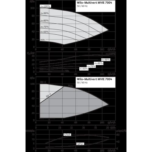 Вертикальный многоступенчатый насос Wilo MVIE 7004-3/25/E/3-2-2G