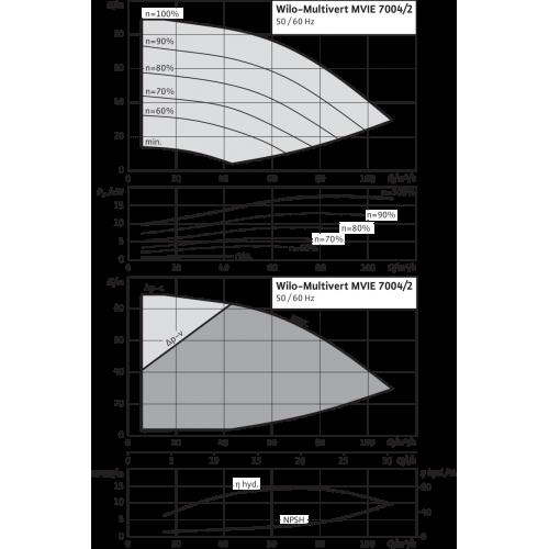 Вертикальный многоступенчатый насос Wilo MVIE 7004/2-3/16/E/3-2-2G