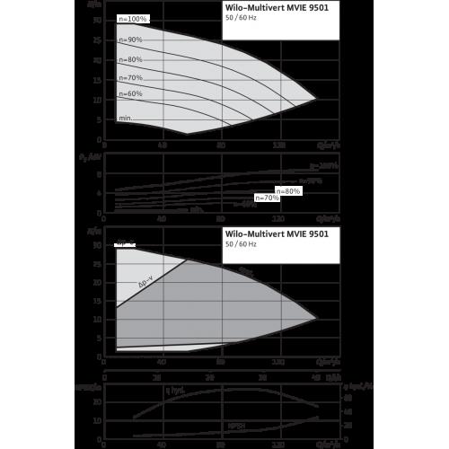 Вертикальный многоступенчатый насос Wilo MVIE 9501-3/25/E/3-2-2G