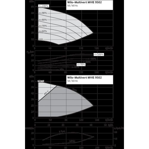 Вертикальный многоступенчатый насос Wilo MVIE 9502-3/16/E/3-2-2G