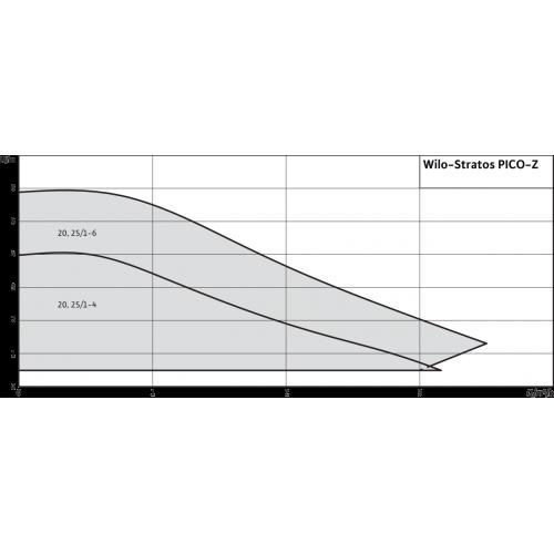 Циркуляционный насос Wilo Stratos PICO-Z 25/1-6
