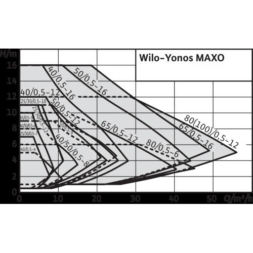 Циркуляционный насос Wilo Yonos MAXO 40/0,5-12