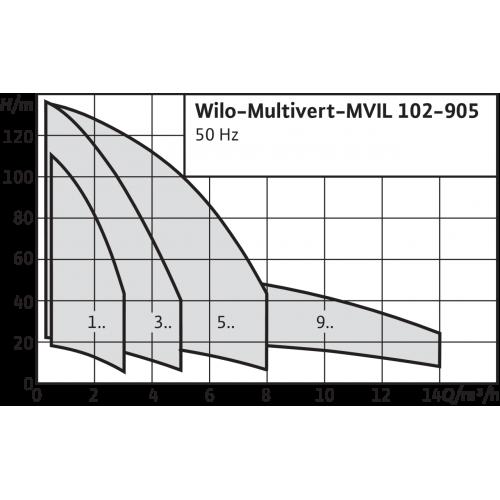 Вертикальный многоступенчатый насос Wilo Multivert MVIL 307 (1~230 В)