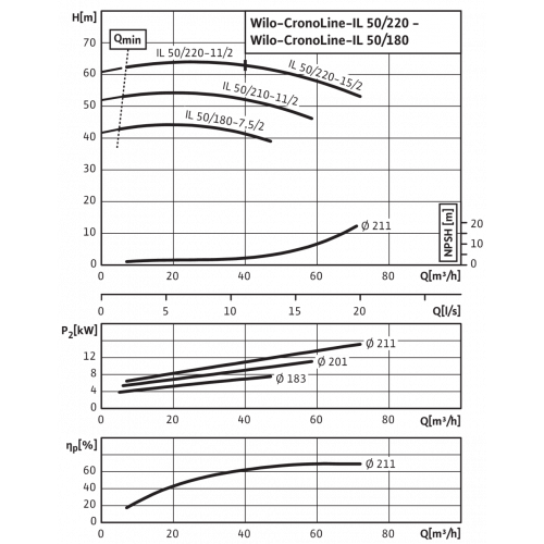 Циркуляционный насос с сухим ротором в исполнении Inline с фланцевым соединением Wilo CronoLine-IL 50/180-7,5/2