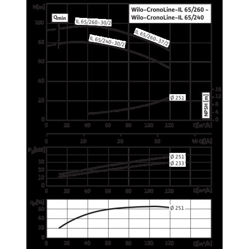 Циркуляционный насос с сухим ротором в исполнении Inline с фланцевым соединением Wilo CronoLine-IL 65/240-30/2