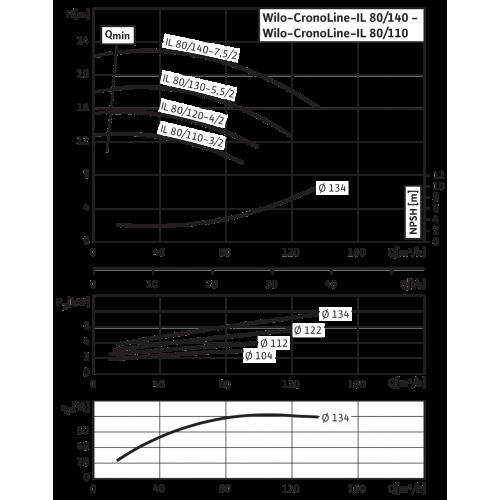 Циркуляционный насос с сухим ротором в исполнении Inline с фланцевым соединением Wilo CronoLine-IL 80/140-7,5/2
