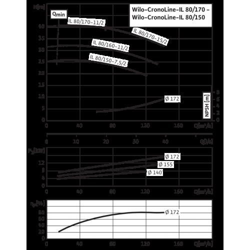 Циркуляционный насос с сухим ротором в исполнении Inline с фланцевым соединением Wilo CronoLine-IL 80/150-7,5/2