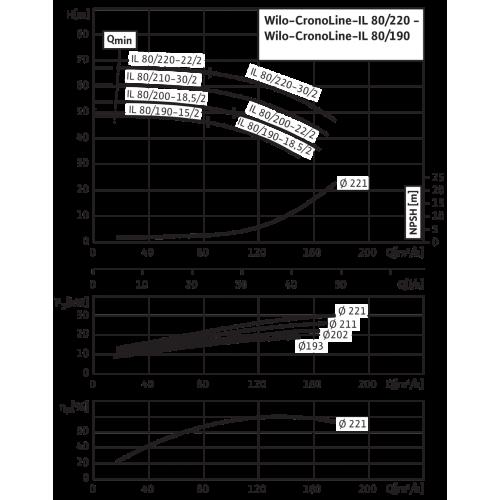 Циркуляционный насос с сухим ротором в исполнении Inline с фланцевым соединением Wilo CronoLine-IL 80/190-18,5/2