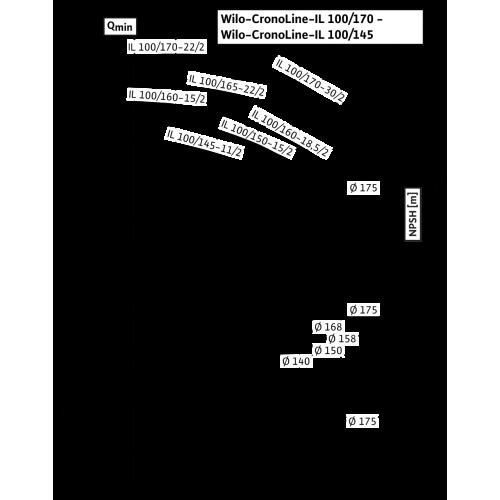 Циркуляционный насос с сухим ротором в исполнении Inline с фланцевым соединением Wilo CronoLine-IL 100/150-15/2