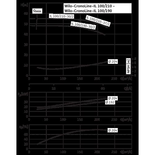 Циркуляционный насос с сухим ротором в исполнении Inline с фланцевым соединением Wilo CronoLine-IL 100/190-30/2