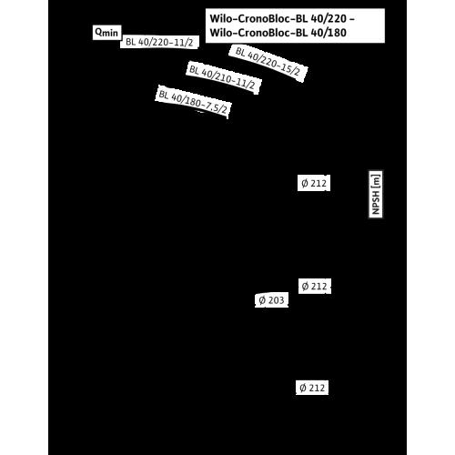 Блочный насос Wilo CronoBloc-BL 40/210-11/2