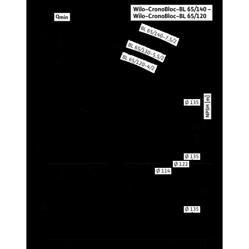 Блочный насос Wilo CronoBloc-BL 65/120-4/2