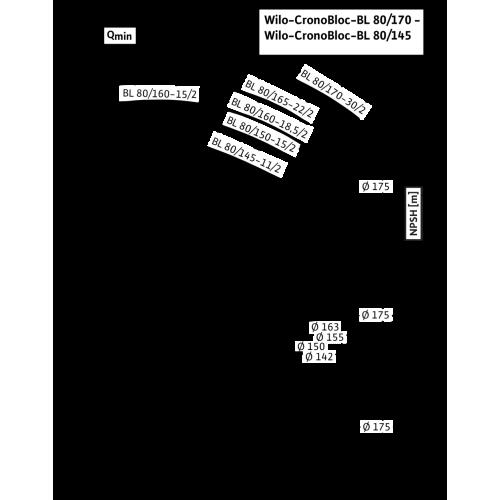 Блочный насос Wilo CronoBloc-BL 80/165-22/2