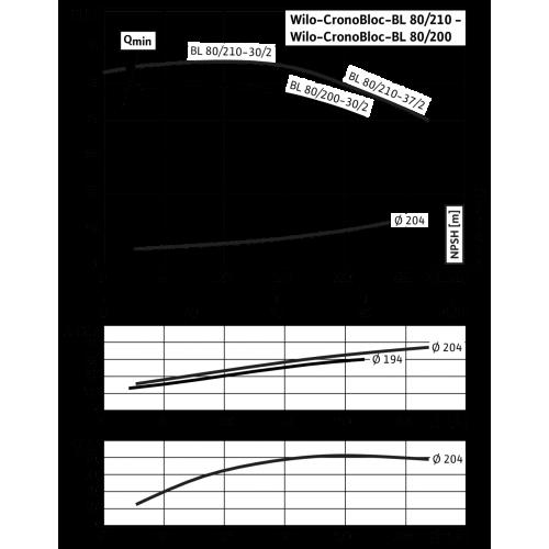 Блочный насос Wilo CronoBloc-BL 80/210-37/2