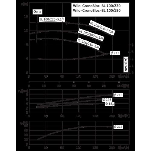 Блочный насос Wilo CronoBloc-BL 100/220-7,5/4
