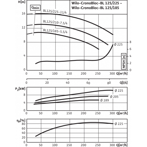 Блочный насос Wilo CronoBloc-BL 125/210-7,5/4
