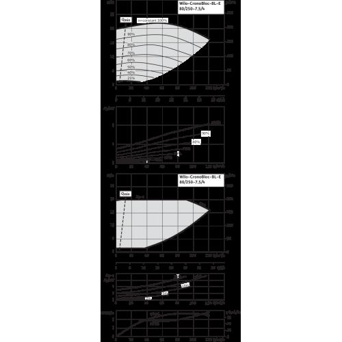 Блочный насос Wilo CronoBloc-BL-E 80/250-7,5/4-R1