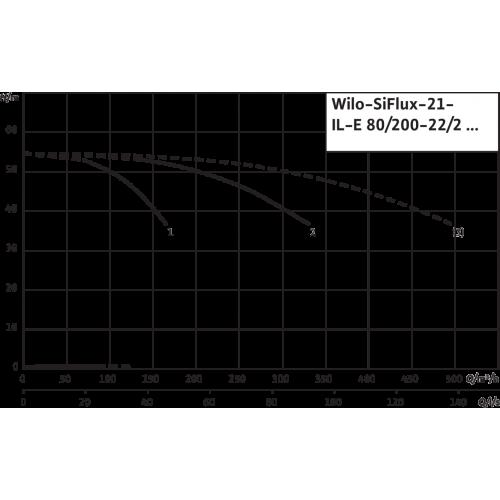 Высокоэффективная, автоматическая, готовая к подключению установка Wilo SiFlux 21-IL-E 80/200-22/2-SC-16-T4