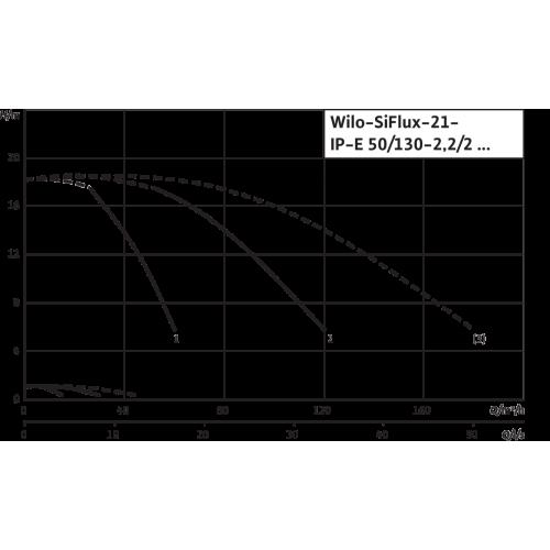 Высокоэффективная, автоматическая, готовая к подключению установка Wilo SiFlux 21-IP-E 50/130-2,2/2-SC-16-T4