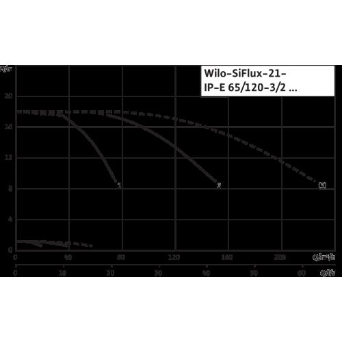 Высокоэффективная, автоматическая, готовая к подключению установка Wilo SiFlux 21-IP-E 65/120-3/2-SC-16-T4