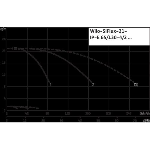 Высокоэффективная, автоматическая, готовая к подключению установка Wilo SiFlux 21-IP-E 65/130-4/2-SC-16-T4