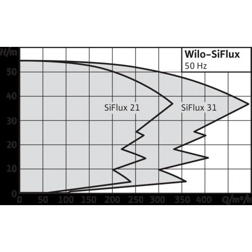 Высокоэффективная, автоматическая, готовая к подключению установка Wilo SiFlux 21-IL-E 40/170-5,5/2-SC-16-T4