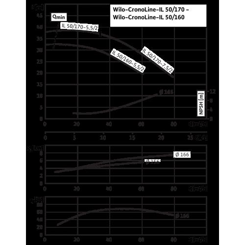Циркуляционный насос с сухим ротором в исполнении Inline с фланцевым соединением Wilo CronoLine-IL 50/160-5,5/2