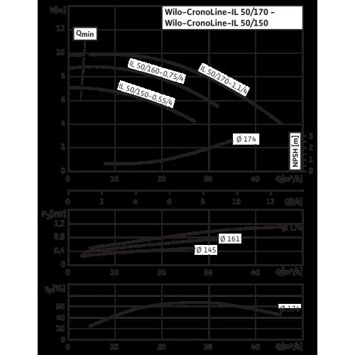 Циркуляционный насос с сухим ротором в исполнении Inline с фланцевым соединением Wilo CronoLine-IL 50/170-1,1/4