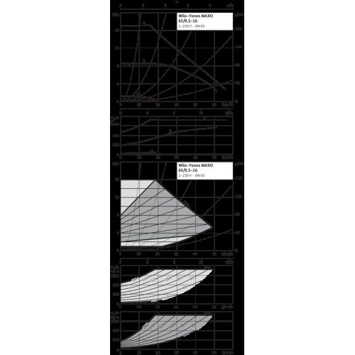 Циркуляционный насос Wilo Yonos MAXO 65/0,5-16