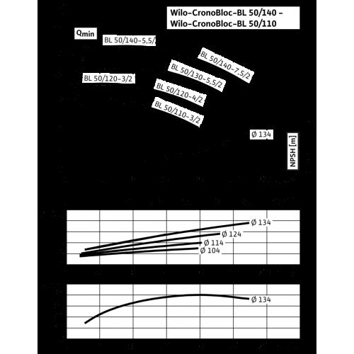 Блочный насос Wilo CronoBloc-BL 50/130-5,5/2