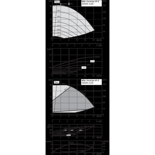 Циркуляционный насос с сухим ротором в исполнении Inline с фланцевым соединением Wilo VeroLine-IP-E 32/125-1,1/2