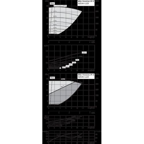 Циркуляционный насос с сухим ротором в исполнении Inline с фланцевым соединением Wilo VeroLine-IP-E 32/135-1,1/2