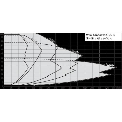 Циркуляционный насос с сухим ротором в исполнении Inline с фланцевым соединением Wilo CronoTwin-DL-E 150/250-15/4