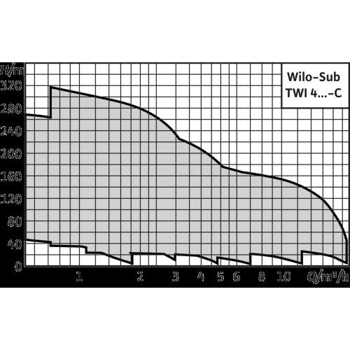 Скважинный насос Wilo Sub TWI 4.14-20-DM-C (3~400 V, 50 Гц)