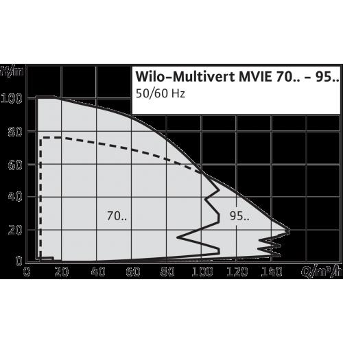 Вертикальный многоступенчатый насос Wilo MVIE 7002-3/16/E/3-2-2G