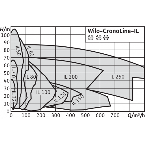 Циркуляционный насос с сухим ротором в исполнении Inline с фланцевым соединением Wilo CronoLine-IL 65/160-5,5/2