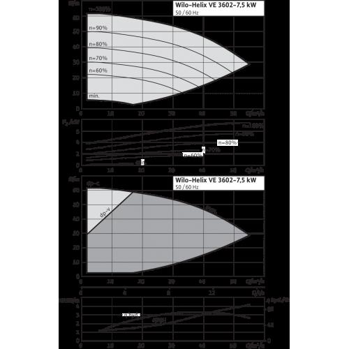 Вертикальный многоступенчатый насос Wilo Helix VE 3602-7.5-2/16/V/K