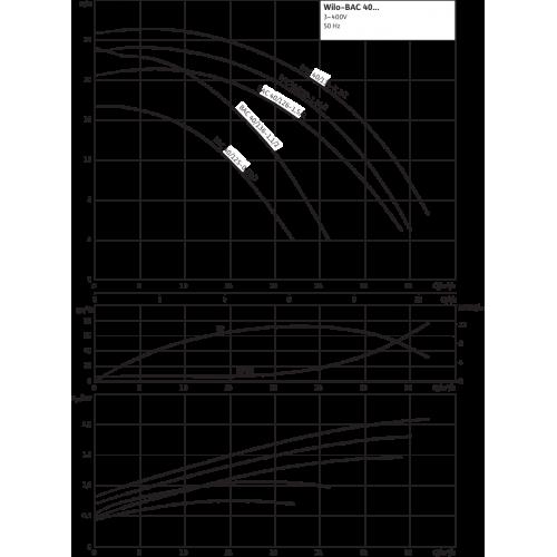 Блочный насос Wilo CronoBloc-BL 150/390-75/8