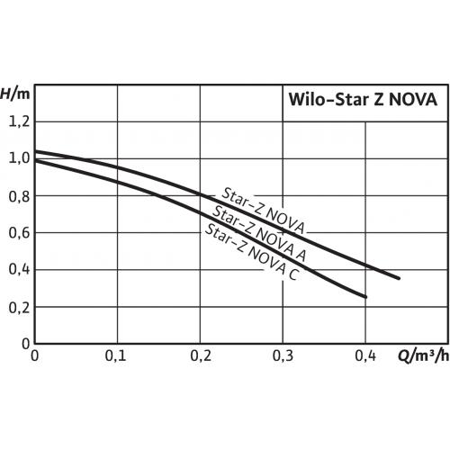 Циркуляционный насос Wilo Star-Z NOVA