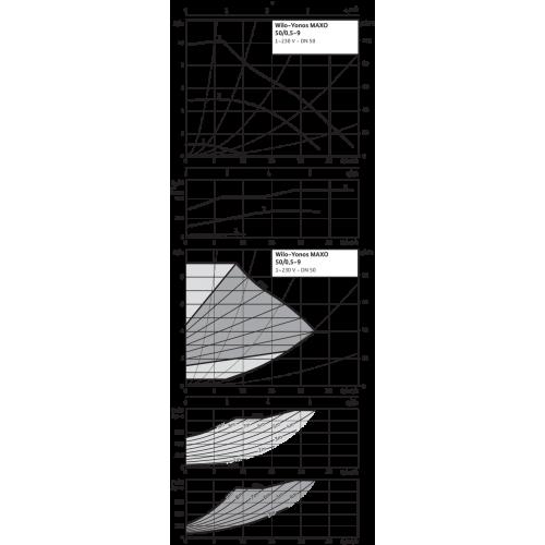 Циркуляционный насос Wilo Yonos MAXO 50/0,5-9