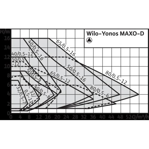 Циркуляционный насос Wilo Yonos MAXO-D 40/0,5-12