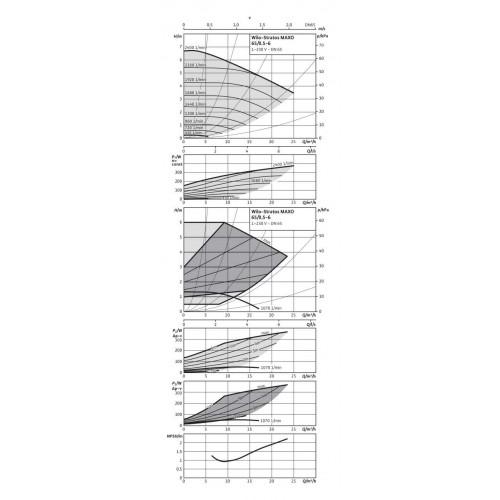 Циркуляционный насос  Wilo Stratos MAXO 65/0,5-6 PN6/10