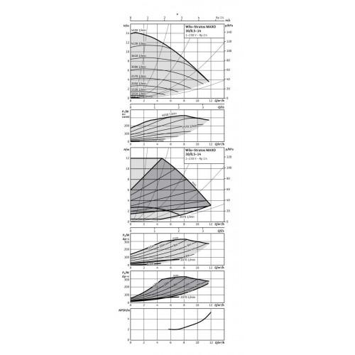 Циркуляционный насос  Wilo Stratos MAXO 30/0,5-14 PN16