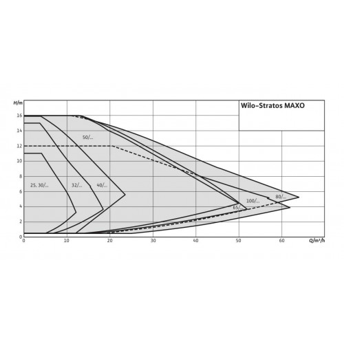 Циркуляционный насос  Wilo Stratos MAXO 50/0,5-12 PN16