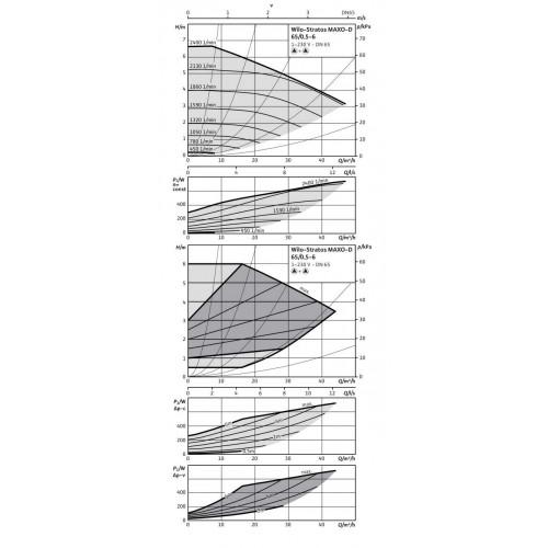 Циркуляционный насос  Wilo Stratos MAXO-D 65/0,5-6 PN6/10