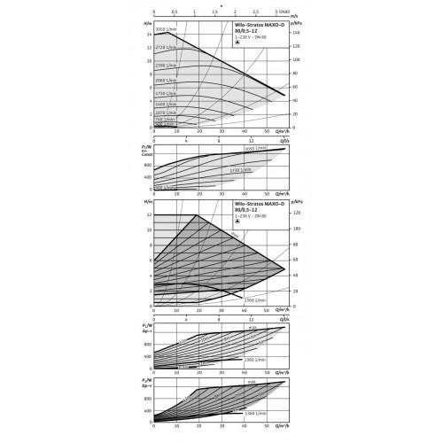 Циркуляционный насос Wilo Stratos MAXO-D 80/0,5-12 10 bar