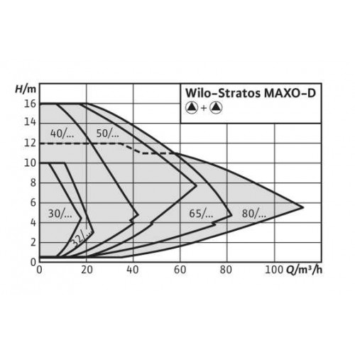 Циркуляционный насос  Wilo Stratos MAXO-D 32/0,5-12 PN16