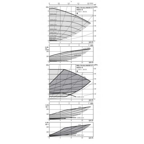 Циркуляционный насос  Wilo Stratos MAXO-D 50/0,5-6 PN16